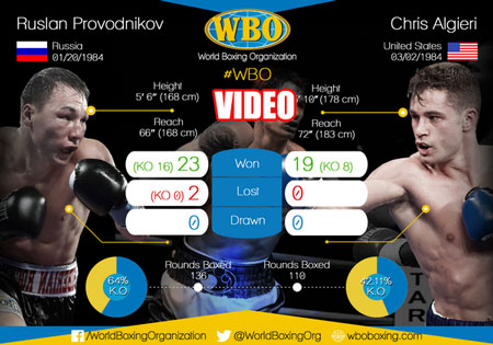 Photo of Video Ruslan Provodnikov vs Chris Algieri